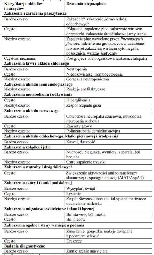 skutki uboczne leku adcetris
