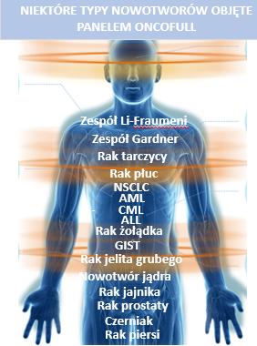 niektóre typy nowotworów objęte panelem oncofull