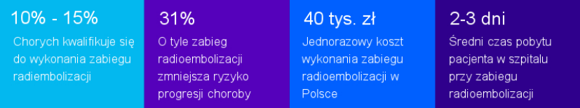 informacje o radioembolizacji